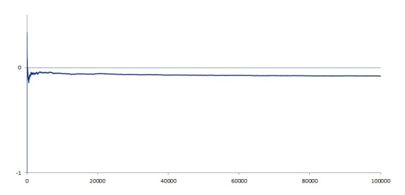 chuck-a-luck-long-run-graph-100000-plays
